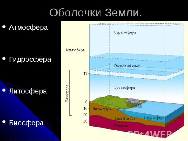 Оболочки Земли. Атмосфера Гидросфера Литосфера Биосфера