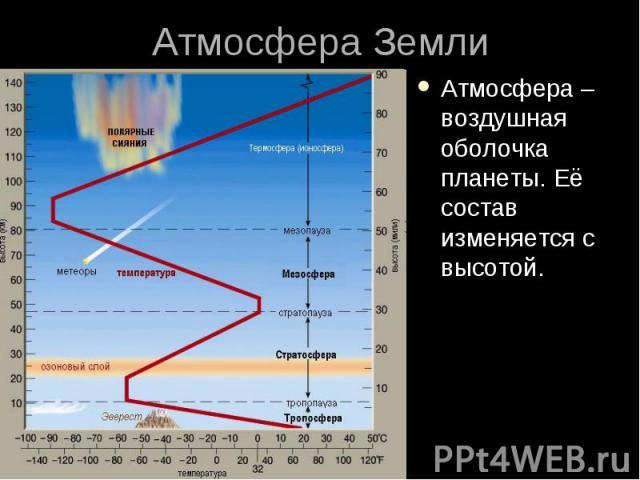 Атмосфера Земли Атмосфера – воздушная оболочка планеты. Её состав изменяется с высотой.