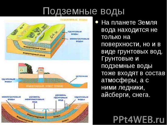 Подземные воды На планете Земля вода находится не только на поверхности, но и в виде грунтовых вод. Грунтовые и подземные воды тоже входят в состав атмосферы, а с ними ледники, айсберги, снега.
