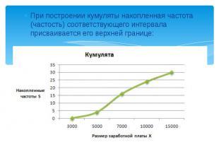 При построении кумуляты накопленная частота (частость) соответствующего интервал