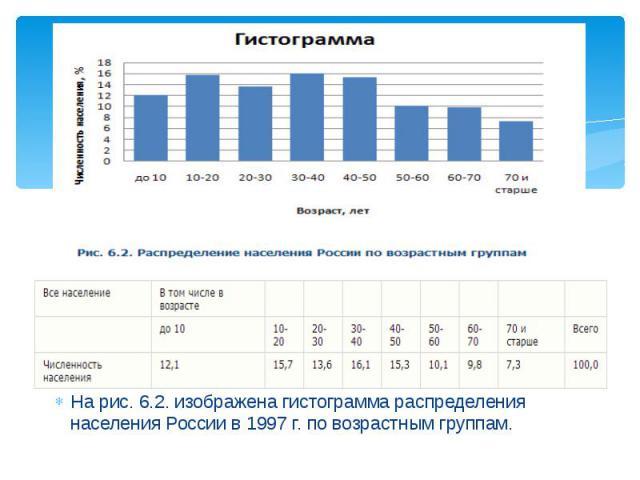 На рис. 6.2. изображена гистограмма распределения населения России в 1997 г. по возрастным группам. На рис. 6.2. изображена гистограмма распределения населения России в 1997 г. по возрастным группам.