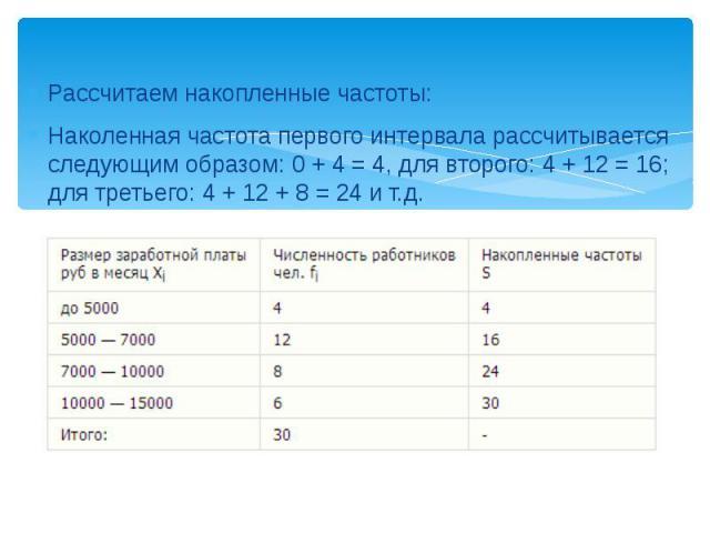Рассчитаем накопленные частоты: Наколенная частота первого интервала рассчитывается следующим образом: 0 + 4 = 4, для второго: 4 + 12 = 16; для третьего: 4 + 12 + 8 = 24 и т.д.