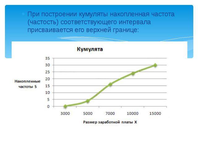 При построении кумуляты накопленная частота (частость) соответствующего интервала присваивается его верхней границе: При построении кумуляты накопленная частота (частость) соответствующего интервала присваивается его верхней границе: