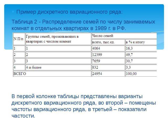 Пример дискретного вариационного ряда: Пример дискретного вариационного ряда: Таблица 2 - Распределение семей по числу занимаемых комнат в отдельных квартирах в 1989 г. в РФ. В первой колонке таблицы представлены варианты дискретного вариационного р…