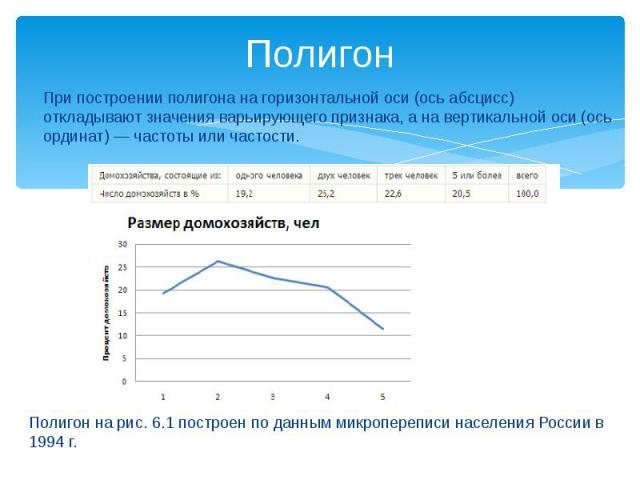 Полигон При построении полигона на горизонтальной оси (ось абсцисс) откладывают значения варьирующего признака, а на вертикальной оси (ось ординат) — частоты или частости. Полигон на рис. 6.1 построен по данным микропереписи населения России в 1994 г.