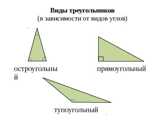 Виды треугольников (в зависимости от видов углов)