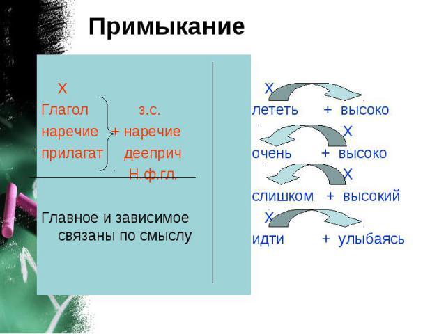 Х Глагол з.с. наречие + наречие прилагат дееприч Н.ф.гл. Главное и зависимое связаны по смыслу