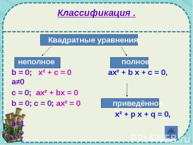 Классификация . Квадратные уравнения. неполное полное b = 0; x² + c = 0 ах² + b х + с = 0, а≠0 c = 0; ax² + bx = 0 b = 0; c = 0; ax² = 0 приведённое x² + p x + q = 0, а=1