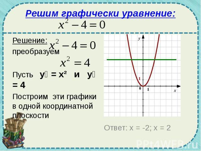 Решим графически уравнение: Решение: преобразуем Пусть у₁ = х² и у₂ = 4 Построим эти графики в одной координатной плоскости