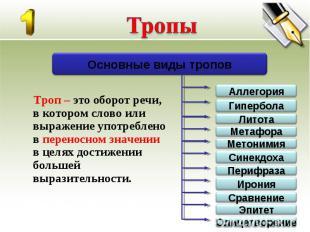 Троп – это оборот речи, в котором слово или выражение употреблено в переносном з