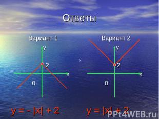 Ответы Вариант 1 y 2 x 0