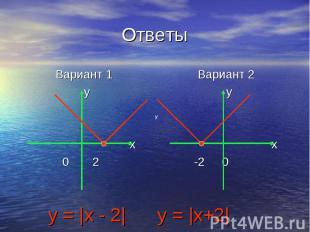 Ответы Вариант 1 y x 0 2