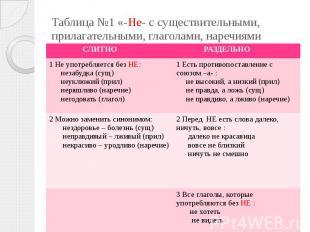 Таблица №1 «-Не- с существительными, прилагательными, глаголами, наречиями