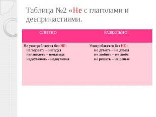 Таблица №2 «Не с глаголами и деепричастиями.
