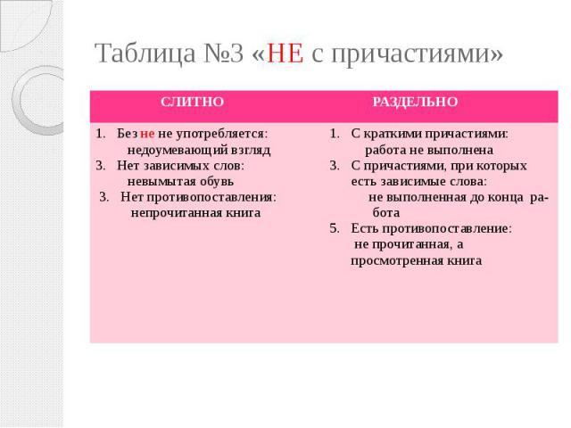 Таблица №3 «НЕ с причастиями»