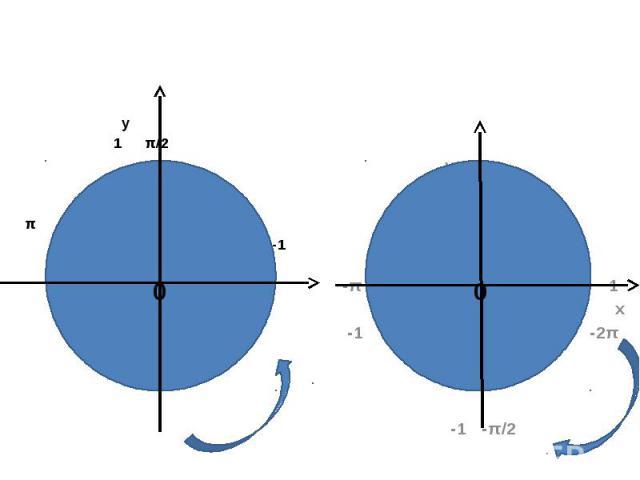 у 1 π/2 π 1 х -1 2π - 1 3π/2