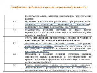Кодификатор требований к уровню подготовки обучающихся