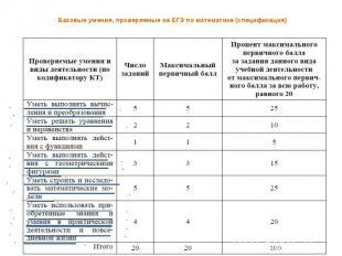 Базовые умения, проверяемые на ЕГЭ по математике (спецификация)