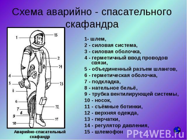 1- шлем, 1- шлем, 2 - силовая система, 3 - силовая оболочка, 4 - герметичный ввод проводов связи, 5 - объединенный разъем шлангов, 6 - герметическая оболочка, 7 - подкладка, 8 - нательное бельё, 9 - трубка вентилирующей системы, 10 - носок, 11 - съё…