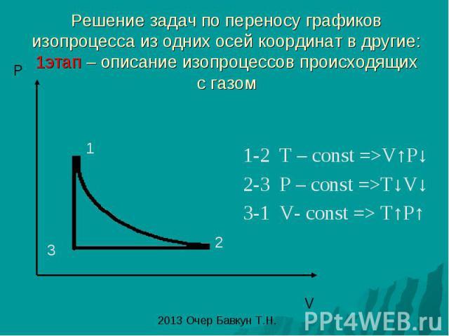 Решение задач по переносу графиков изопроцесса из одних осей координат в другие: 1этап – описание изопроцессов происходящих с газом 1-2 T – const =>V↑P↓ 2-3 P – const =>T↓V↓ 3-1 V- const => T↑P↑