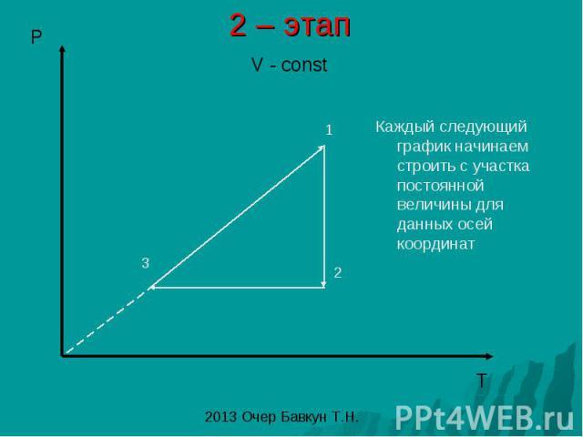 2 – этап Каждый следующий график начинаем строить с участка постоянной величины для данных осей координат