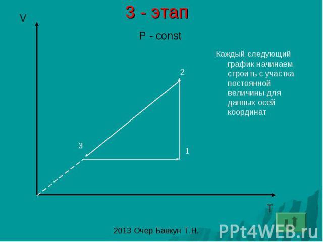 3 - этап Каждый следующий график начинаем строить с участка постоянной величины для данных осей координат