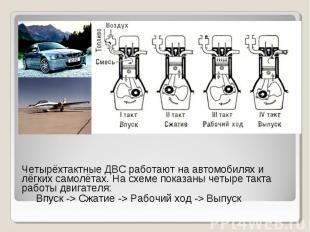 Четырёхтактные ДВС работают на автомобилях и лёгких самолётах. На схеме показаны