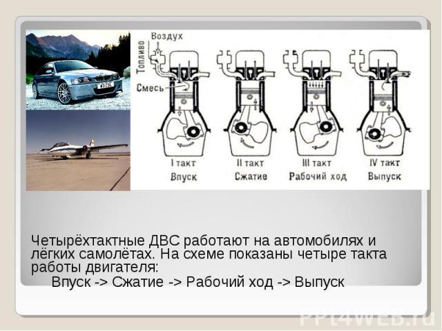 Четырёхтактные ДВС работают на автомобилях и лёгких самолётах. На схеме показаны четыре такта работы двигателя: Четырёхтактные ДВС работают на автомобилях и лёгких самолётах. На схеме показаны четыре такта работы двигателя: Впуск -> Сжатие -> …