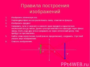 Изобразить оптическую ось Изобразить оптическую ось Перпендикулярно на оси распо