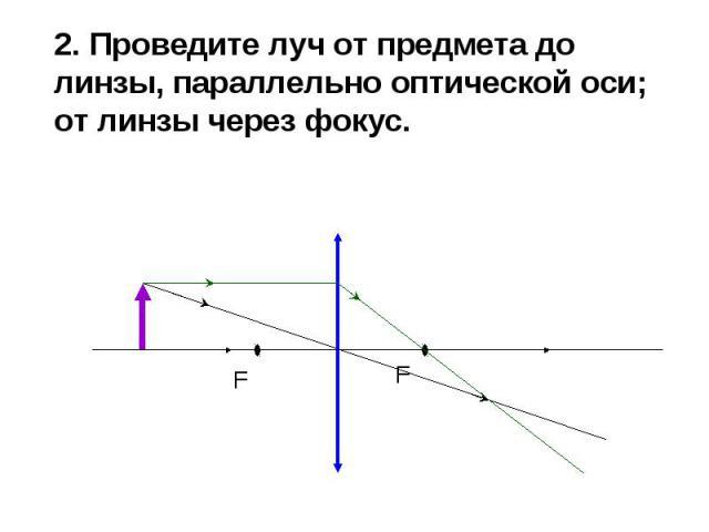 2. Проведите луч от предмета до линзы, параллельно оптической оси; от линзы через фокус. 2. Проведите луч от предмета до линзы, параллельно оптической оси; от линзы через фокус.