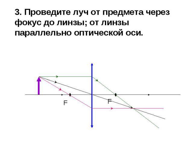 3. Проведите луч от предмета через фокус до линзы; от линзы параллельно оптической оси. 3. Проведите луч от предмета через фокус до линзы; от линзы параллельно оптической оси.
