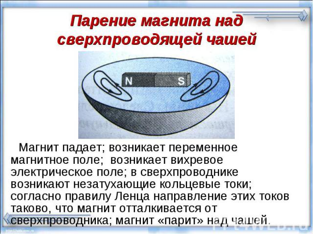 Магнит падает; возникает переменное магнитное поле; возникает вихревое электрическое поле; в сверхпроводнике возникают незатухающие кольцевые токи; согласно правилу Ленца направление этих токов таково, что магнит отталкивается от сверхпроводника; ма…
