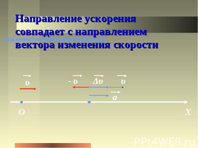Направление ускорения совпадает с направлением вектора изменения скорости
