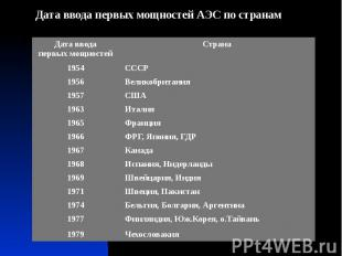 Дата ввода первых мощностей АЭС по странам Дата ввода первых мощностей АЭС по ст