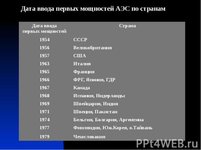 Дата ввода первых мощностей АЭС по странам Дата ввода первых мощностей АЭС по странам