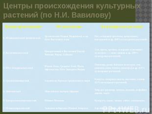 Центры происхождения культурных растений (по Н.И. Вавилову)