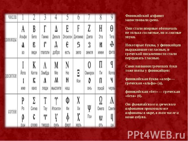 Финикийский алфавит заимствовали греки. Финикийский алфавит заимствовали греки. Они стали впервые обозначать не только согласные, но и гласные звуки. Некоторые буквы, у финикийцев выражавшие согласные, в греческой письменности стали передавать гласн…