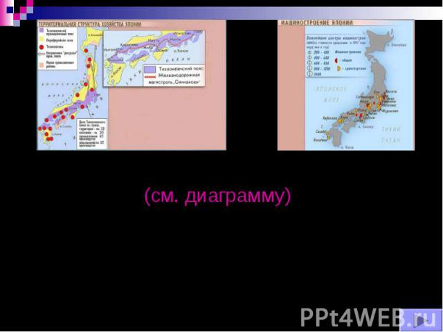 Спецификой хозяйства Японии является практически полная зависимость от импортного топлива. Ввозит всю нефть, газ, черные и цветные металлы. (см. диаграмму) Спецификой хозяйства Японии является практически полная зависимость от импортного топлива. Вв…