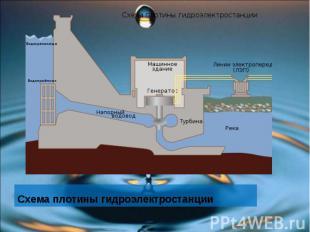 Схема плотины гидроэлектростанции Схема плотины гидроэлектростанции