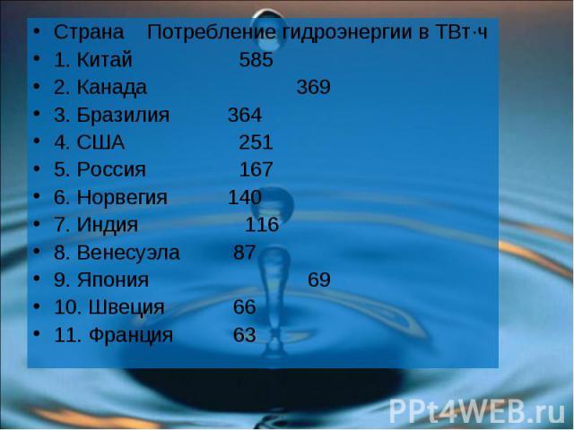 Страна Потребление гидроэнергии в ТВт·ч Страна Потребление гидроэнергии в ТВт·ч 1. Китай 585 2. Канада 369 3. Бразилия 364 4. США 251 5. Россия 167 6. Норвегия 140 7. Индия 116 8. Венесуэла 87 9. Япония 69 10. Швеция 66 11. Франция 63