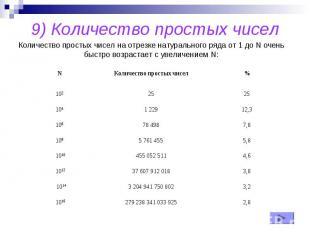 9) Количество простых чисел
