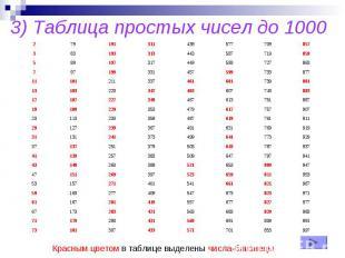 3) Таблица простых чисел до 1000