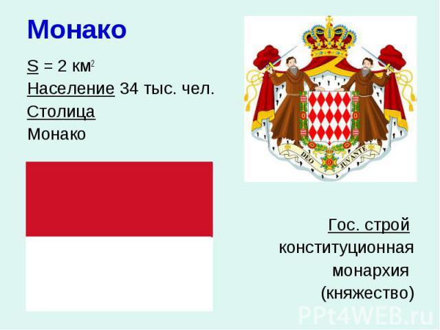 Монако S = 2 км2 Население 34 тыс. чел. Столица Монако Гос. строй конституционная монархия (княжество)