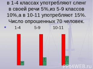 в 1-4 классах употребляют сленг в своей речи 5%,из 5-9 классов 10%,а в 10-11 упо