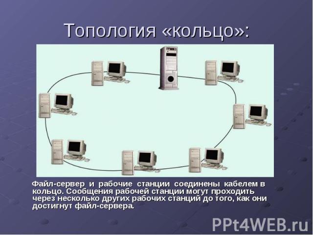 Топология «кольцо»: