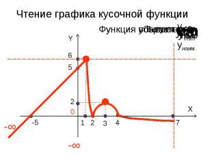 Чтение графика кусочной функции