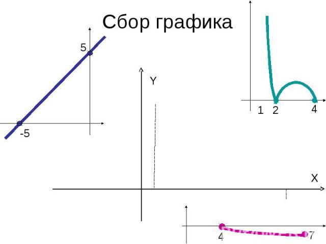 Сбор графика