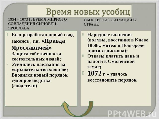 1954 – 1073 Г. ВРЕМЯ МИРНОГО СОВЛАДЕНИЯ СЫНОВЕЙ ЯРОСЛАВА 1954 – 1073 Г. ВРЕМЯ МИРНОГО СОВЛАДЕНИЯ СЫНОВЕЙ ЯРОСЛАВА