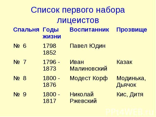 Список первого набора лицеистов
