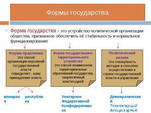 Форма государства - это устройство политической организации общества, призванное